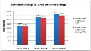 Shared Disks vs Dedicated Disks