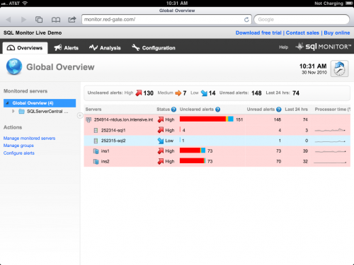 Red Gate SQL Monitor Dashboard