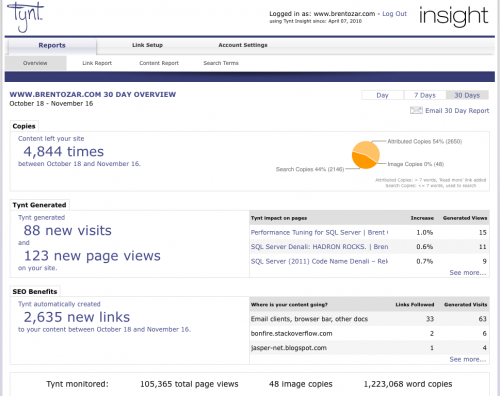 Tynt Insight Dashboard