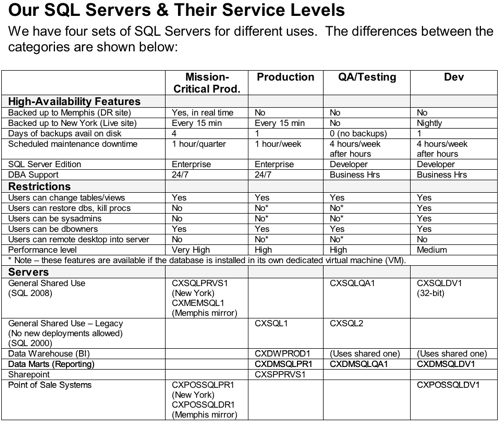 My SQL Server Support Matrix